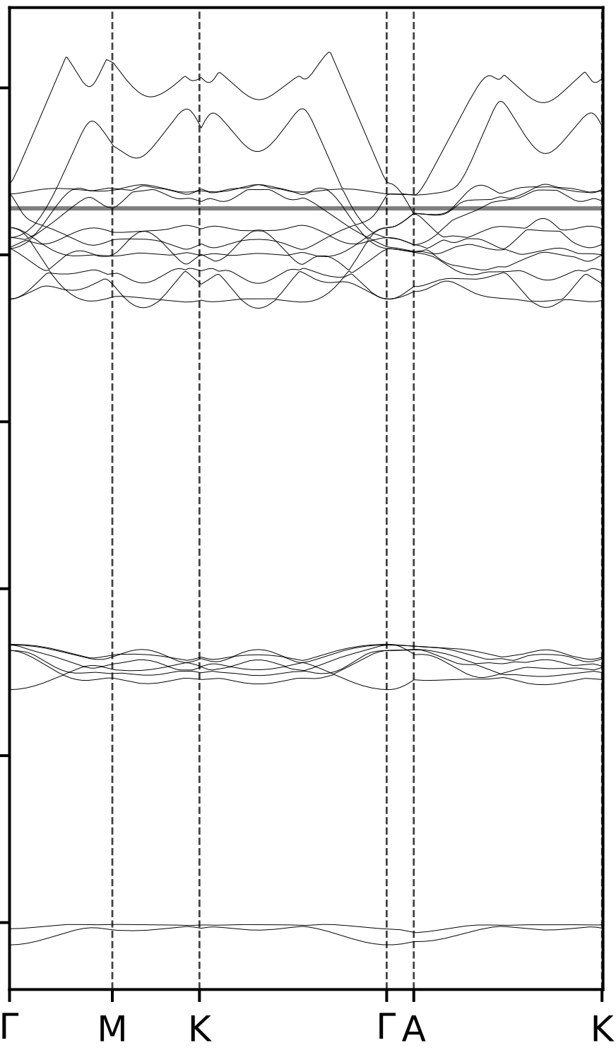 Band Diagram on Quantum ESPRESSO - Jingyi Zhuang | 庄婧怡